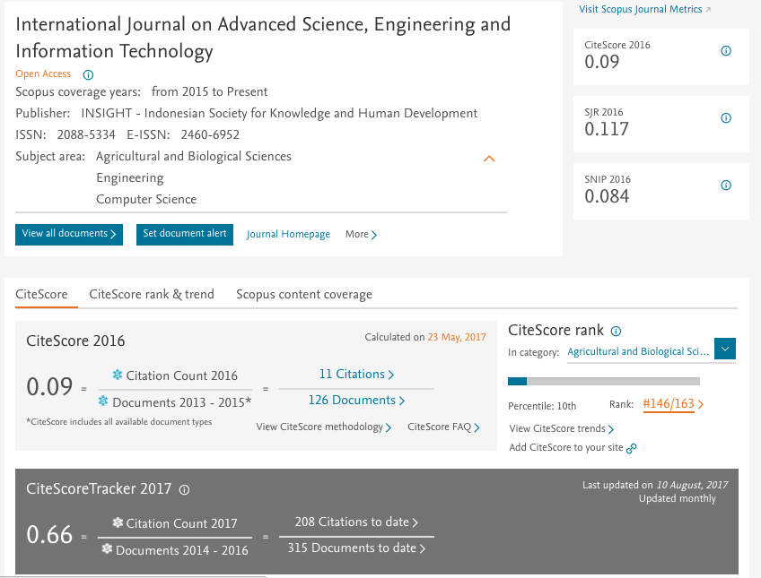 New Update : The contents reflected in Scopus :